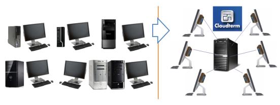 PC vs ezVDI