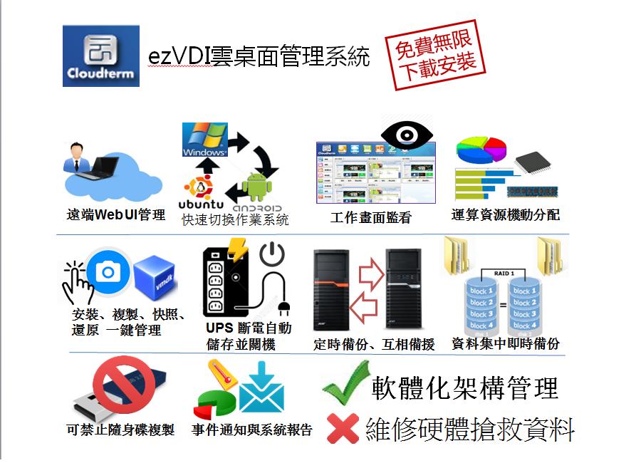 ezVDI Features